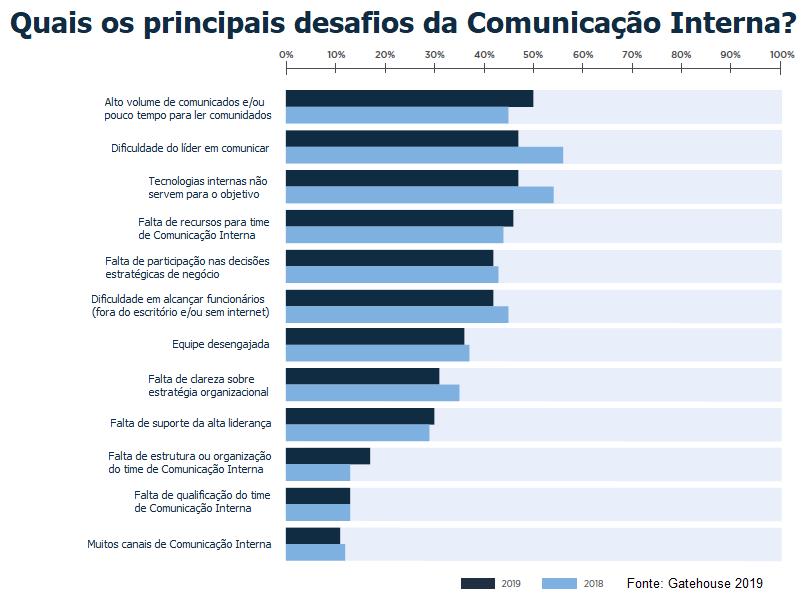 O que é Comunicação Organizacional?