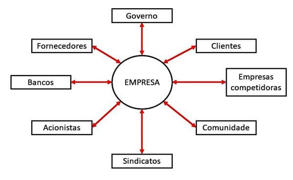 Comunicação Organizacional Diagrama