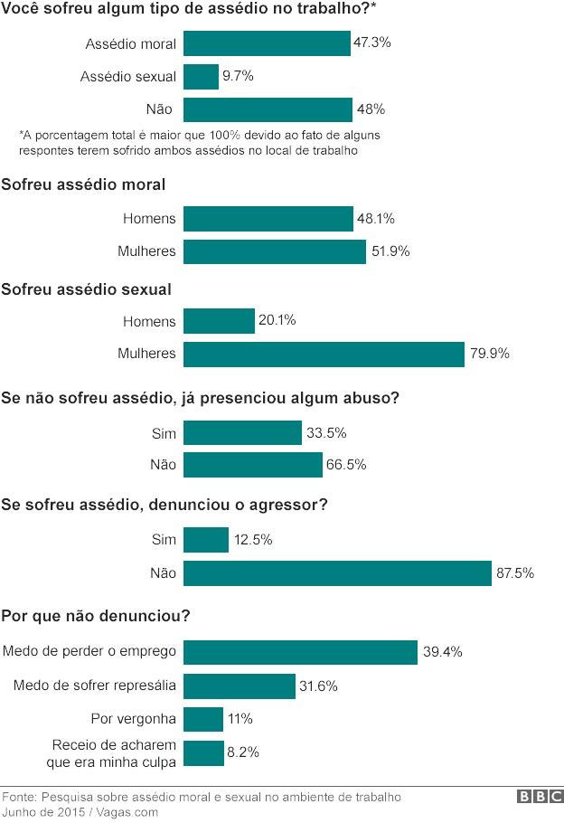 Comunicação Não Violenta - Violência Corporativa no Brasil